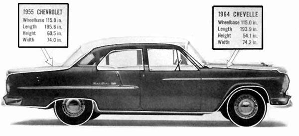 Та же самая эволюция в исполнении американских конструкторов: «Шевроле» моделей 1955 и 1965 годов.