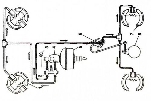 1 — передний тормозной механизм; 2 — сигнальное устройство; 3 — лампа сигнализатора неисправности; 4 — ГТЦ; 5 — ВУТ; 6 — регулятор давления; 7 — задний тормозной механизм; 8 — кожух полуоси заднего моста с кронштейном;
