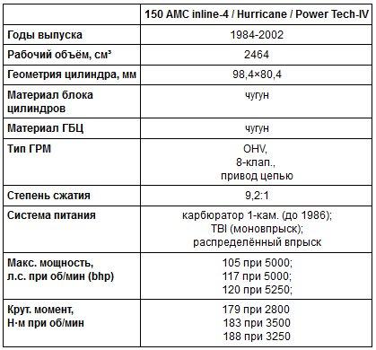AMC_150_specs