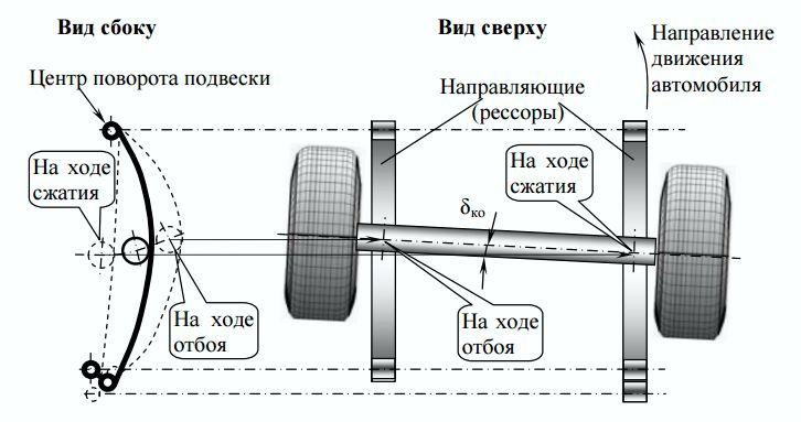 Схема кинематического увода